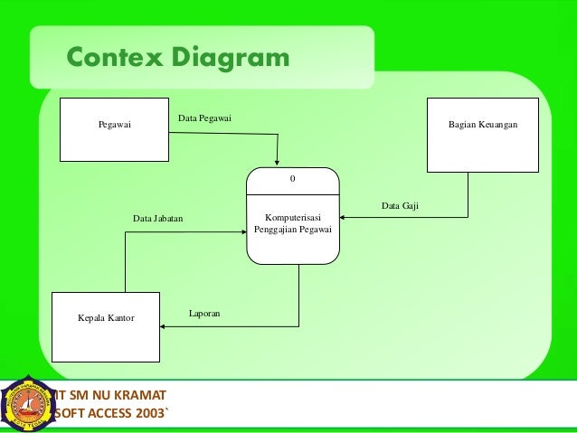 Presentasi penggajian 11 contex diagram data pegawai ccuart Choice Image