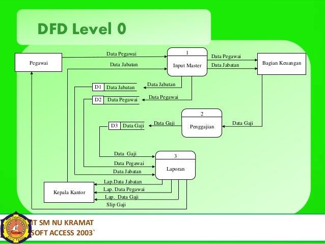 Presentasi penggajian 14 dfd level 0 data pegawai ccuart Gallery