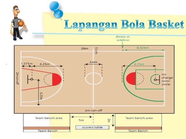 Presentasi Penjaskes Bola Basket