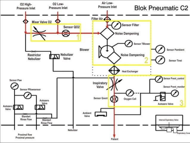 Pneumatic system ventilator c2 blok pneumatic c2 ccuart Images