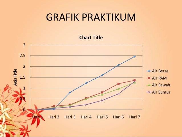 Diagram pertumbuhan kacang polong images how to guide for Grafik praktikum wien