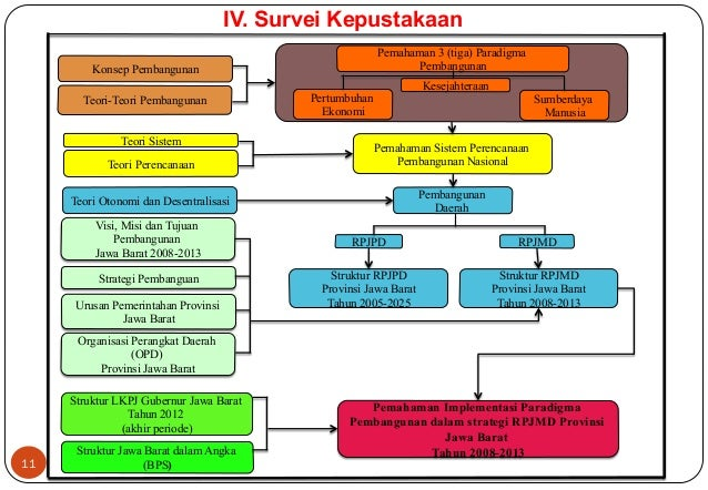 11  IV. Survei Kepustakaan  Pemahaman 3 (tiga) Paradigma  Pembangunan  Teori Sistem Pemahaman Sistem Perencanaan  Teori Pe...