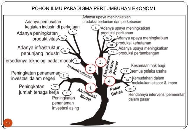 Implementasi paradgima pembangunan dalam strategi rpjmd provinsi jawa 12 perkembangan paradigma pembangunan 13 13 pohon ilmu paradigma pertumbuhan ekonomi ccuart Images