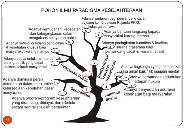 14  POHON ILMU PARADIGMA KESEJAHTERAAN  2.  1.  3.  4.  1.  4.  3.  2.  5.  6.  7.  8.  9.  10.  11.