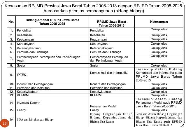 Kesesuaian RPJMD Provinsi Jawa Barat Tahun 2008-2013 dengan RPJPD Tahun 2005-2025  19  berdasarkan prioritas pembangunan (...