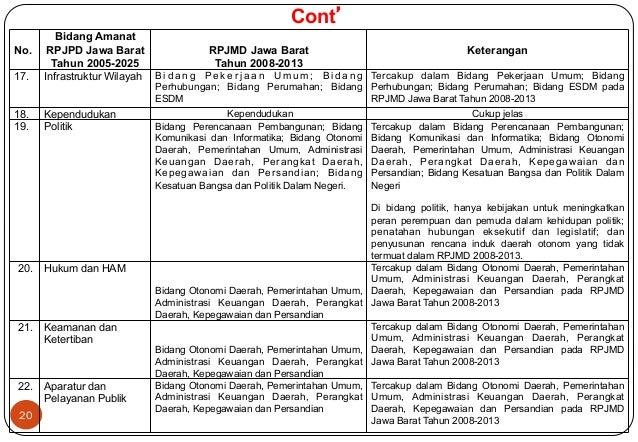 No.  20  Bidang Amanat  RPJPD Jawa Barat  Tahun 2005-2025  RPJMD Jawa Barat  Tahun 2008-2013  Keterangan  17. Infrastruktu...