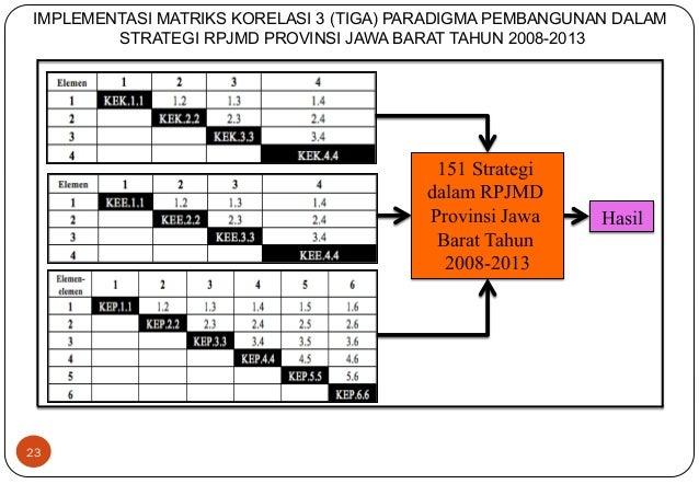 IMPLEMENTASI MATRIKS KORELASI 3 (TIGA) PARADIGMA PEMBANGUNAN DALAM  23  STRATEGI RPJMD PROVINSI JAWA BARAT TAHUN 2008-2013...