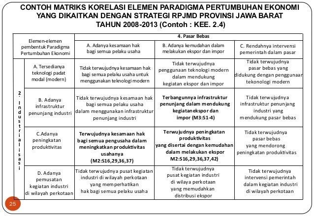 25  CONTOH MATRIKS KORELASI ELEMEN PARADIGMA PERTUMBUHAN EKONOMI  YANG DIKAITKAN DENGAN STRATEGI RPJMD PROVINSI JAWA BARAT...