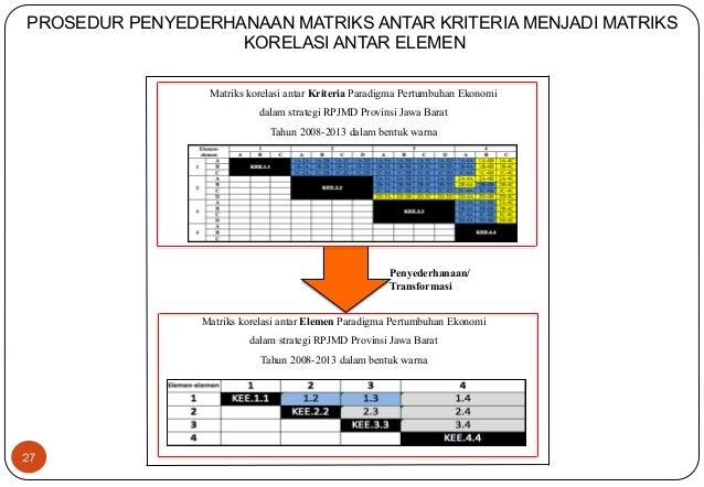 PROSEDUR PENYEDERHANAAN MATRIKS ANTAR KRITERIA MENJADI MATRIKS  27  KORELASI ANTAR ELEMEN  Matriks korelasi antar Kriteria...