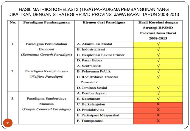 31  HASIL MATRIKS KORELASI 3 (TIGA) PARADIGMA PEMBANGUNAN YANG  DIKAITKAN DENGAN STRATEGI RPJMD PROVINSI JAWA BARAT TAHUN ...
