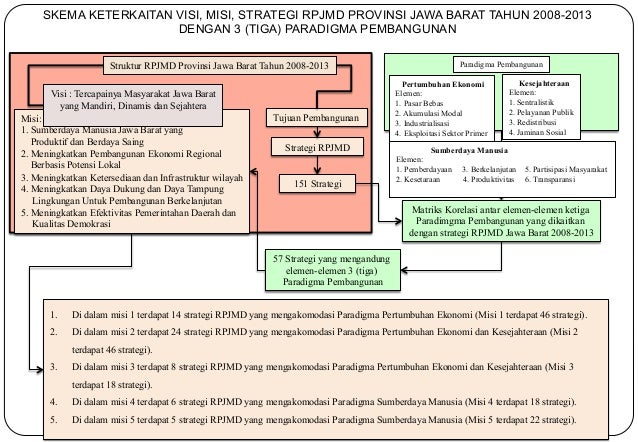 SKEMA KETERKAITAN VISI, MISI, STRATEGI RPJMD PROVINSI JAWA BARAT TAHUN 2008-2013  DENGAN 3 (TIGA) PARADIGMA PEMBANGUNAN  S...
