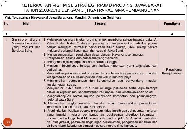 Visi: Tercapainya Masyarakat Jawa Barat yang Mandiri, Dinamis dan Sejahtera  No  .  33  Misi Strategi Paradigma  1 2 3 4  ...