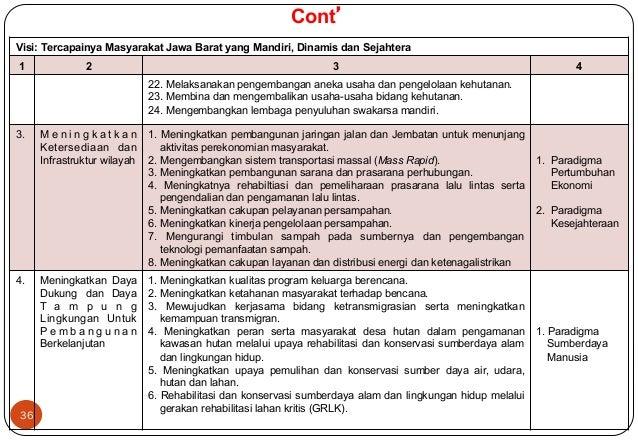 Visi: Tercapainya Masyarakat Jawa Barat yang Mandiri, Dinamis dan Sejahtera  1 2 3 4  36  22. Melaksanakan pengembangan an...