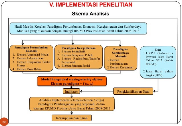 Model Fungsional masing-masing elemen  Elemen paradigma = f (x, y,)  Indikator  Kesimpulan dan Saran  38  V. IMPLEMENTASI ...