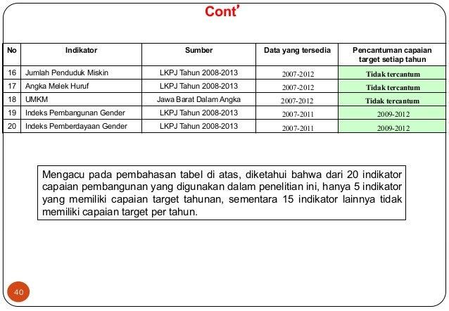 40  Cont'  No Indikator Sumber Data yang tersedia Pencantuman capaian  target setiap tahun  16 Jumlah Penduduk Miskin LKPJ...