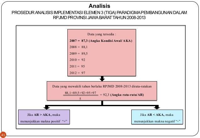 41  Analisis  PROSEDUR ANALISIS IMPLEMENTASI ELEMEN 3 (TIGA) PARADIGMA PEMBANGUNAN DALAM  RPJMD PROVINSI JAWA BARAT TAHUN ...