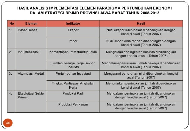 HASIL ANALISIS IMPLEMENTASI ELEMEN PARADIGMA PERTUMBUHAN EKONOMI  DALAM STRATEGI RPJMD PROVINSI JAWA BARAT TAHUN 2008-2013...