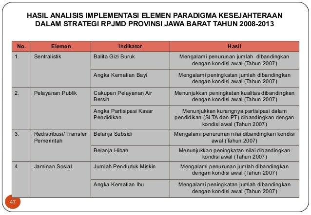 47  HASIL ANALISIS IMPLEMENTASI ELEMEN PARADIGMA KESEJAHTERAAN  DALAM STRATEGI RPJMD PROVINSI JAWA BARAT TAHUN 2008-2013  ...