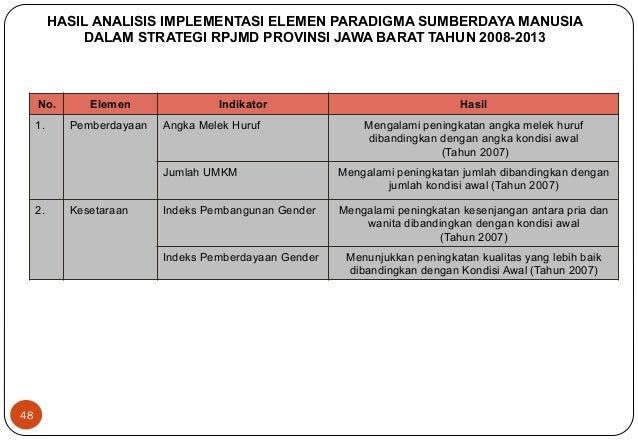 48  HASIL ANALISIS IMPLEMENTASI ELEMEN PARADIGMA SUMBERDAYA MANUSIA  DALAM STRATEGI RPJMD PROVINSI JAWA BARAT TAHUN 2008-2...