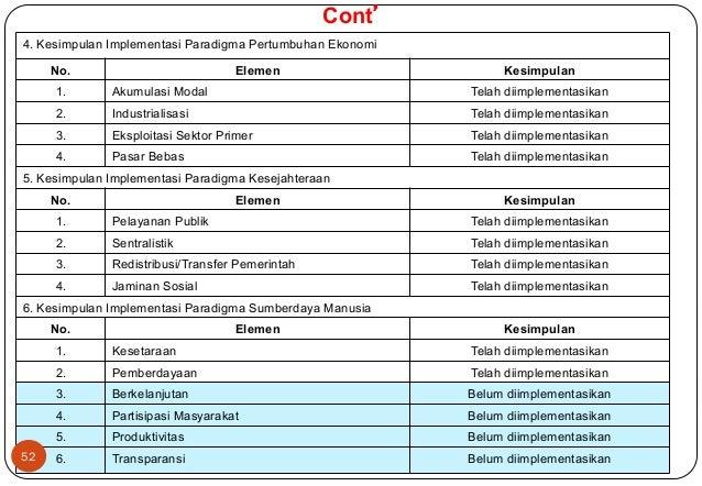 Cont'  4. Kesimpulan Implementasi Paradigma Pertumbuhan Ekonomi  No. Elemen Kesimpulan  1. Akumulasi Modal Telah diimpleme...