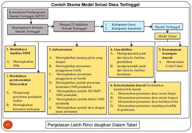 Kementrian Pembangunan  Daerah Tertinggal (KPDT)  1. Rendahnya  kualitas SDM  A. Meningkatkan  57  Menetapkan 6 Kriteria  ...