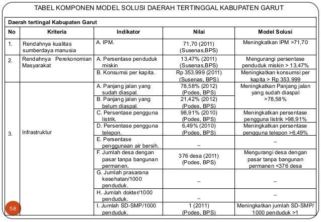 58  TABEL KOMPONEN MODEL SOLUSI DAERAH TERTINGGAL KABUPATEN GARUT  Daerah tertingal Kabupaten Garut  No Kriteria Indikator...