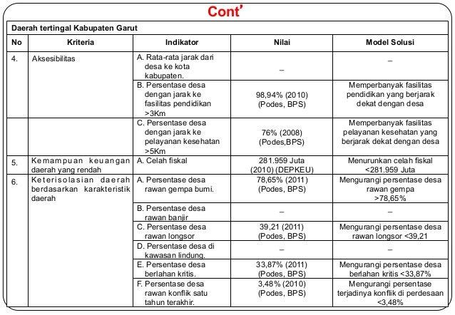 Daerah tertingal Kabupaten Garut  No Kriteria Indikator Nilai Model Solusi  4. Aksesibilitas A. Rata-rata jarak dari  59  ...