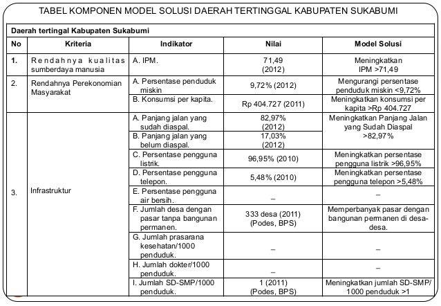 60  TABEL KOMPONEN MODEL SOLUSI DAERAH TERTINGGAL KABUPATEN SUKABUMI  Daerah tertingal Kabupaten Sukabumi  No Kriteria Ind...
