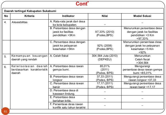 Cont'  Daerah tertingal Kabupaten Sukabumi  No Kriteria Indikator Nilai Model Solusi  4. Aksesibilitas A. Rata-rata jarak ...