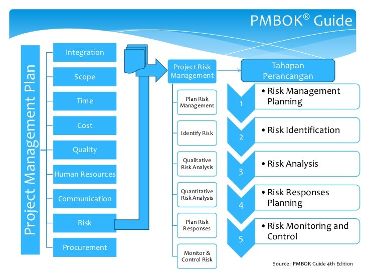 risk management plan and risk analysis