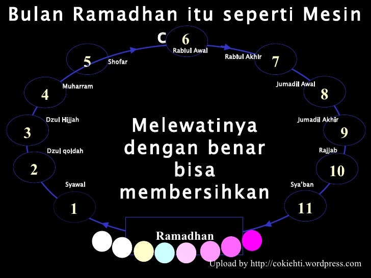 Bulan Ramadhan itu seperti Mesin cuci.  Melewatinya dengan benar bisa membersihkan Upload by http://cokiehti.wordpress.com