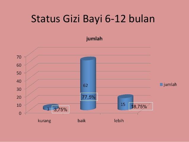 Hubungan Asi Ekslusif Dengan Status Gizi