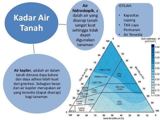 Kadar AirTanahAirhidroskopik, adalah air yangdiserap tanahsangat kuatsehingga tidakdapatdigunakantanamanAir kapiler, adala...
