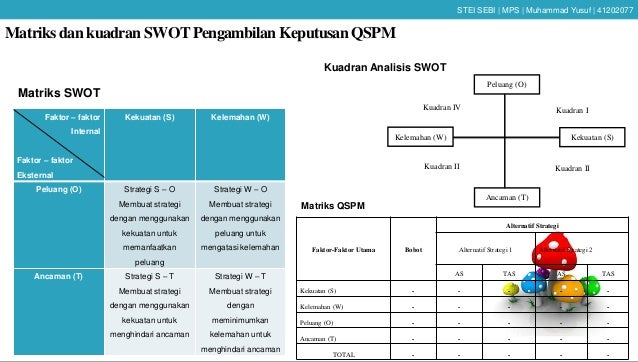 Contoh Soal Dan Materi Pelajaran 2 Contoh Skripsi Analisis Swot