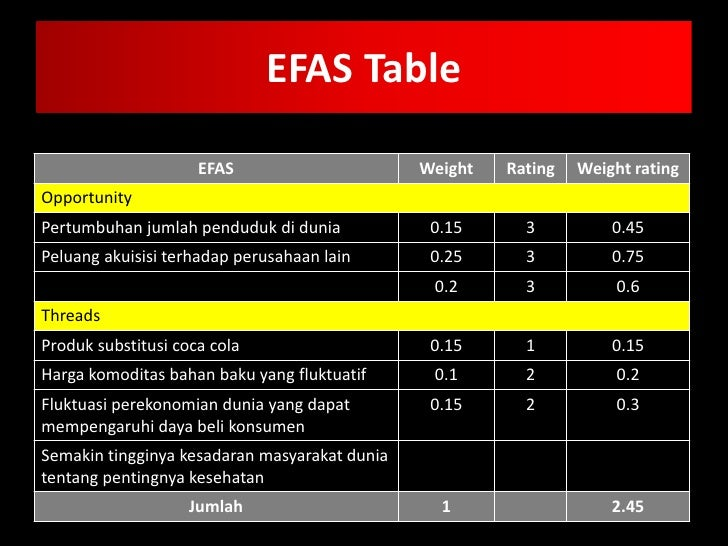 efas ifas table Unit iv mini project instructions efas table using the information gathered from your swot analysis conducted in unit ii, create an external factor analysis (efas) table for the company you researched.