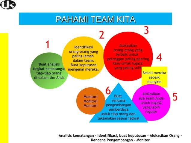 PAHAMI TEAM KITA  2  1  Identifikasi orang-orang yang paling lemah dalam team. Buat analisis Buat keputusan tingkat kemata...