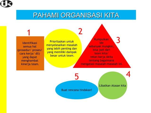 PAHAMI ORGANISASI KITA  2  1 Identifikasi semua hal (prosedur/ proses/ cara kerja/ dll) yang dapat menghambat kinerja team...