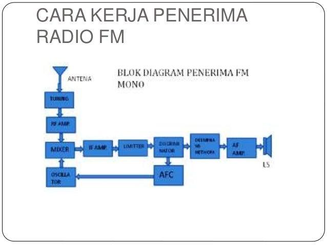 Presentasi radio fm cara kerja penerima radio fm ccuart Images