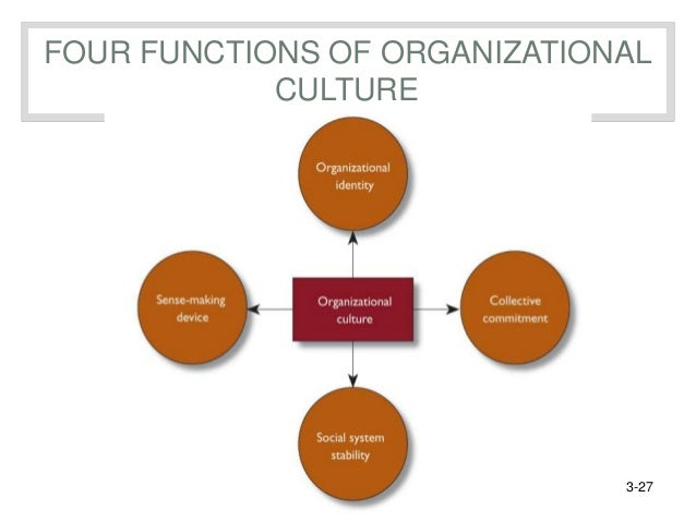 four organizational culture types Types of organization culture the practices, principles, policies and values of an organization form its culture the culture of an organization decides the way employees behave amongst themselves as well as the people outside the organization.