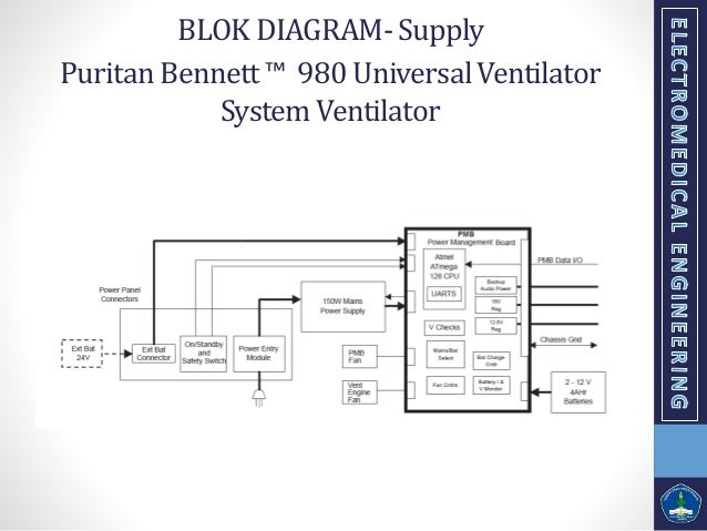 Presentasi teori life support tentang ventilator puritan bennett 980 universalventilator systemventilator blok diagram control 11 ccuart Images