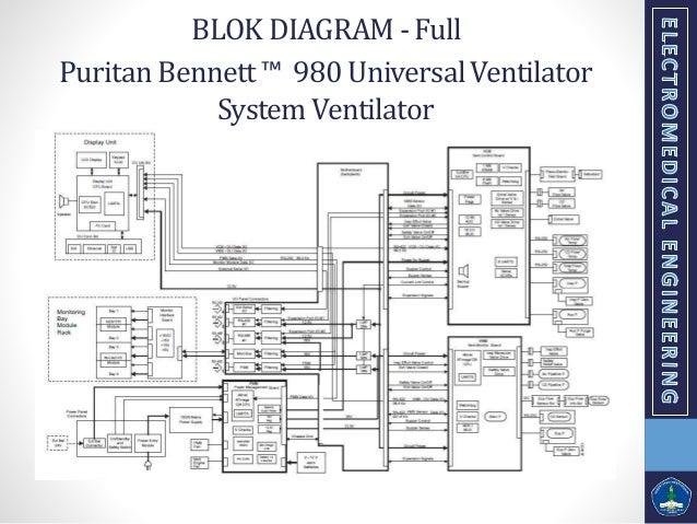Presentasi teori life support tentang ventilator puritan bennett 980 universalventilator systemventilator spesifikasi 7 puritan bennett 980 universalventilator systemventilator blok diagram ccuart Images