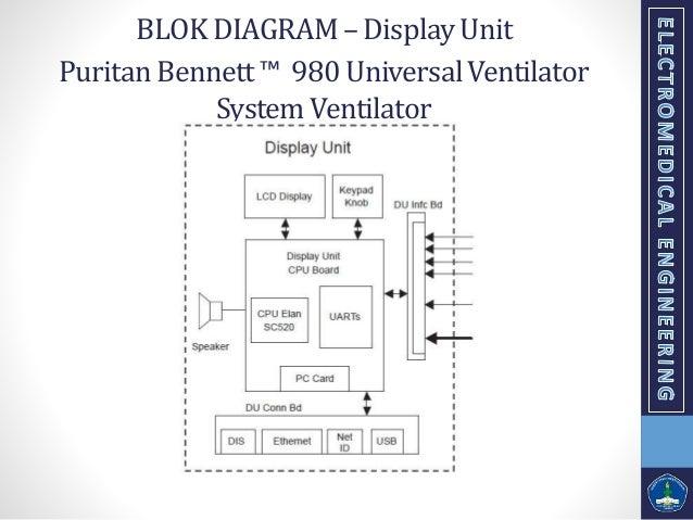 Presentasi teori life support tentang ventilator puritan bennett 980 universalventilator systemventilator blok diagram full 8 ccuart Gallery
