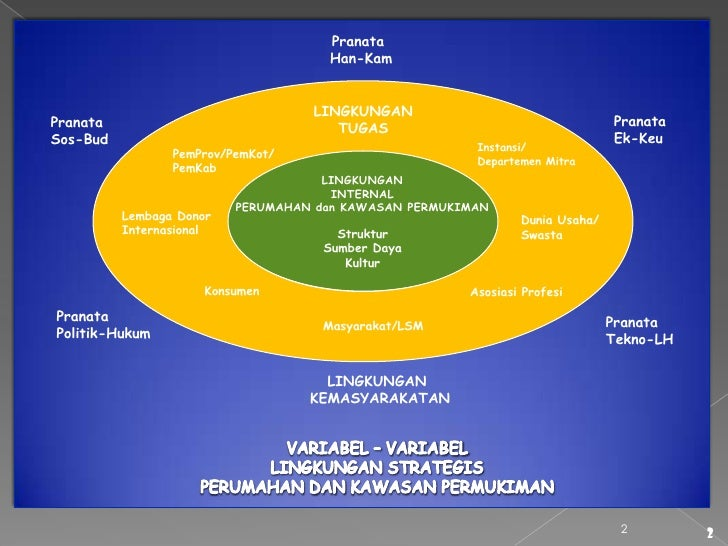 UU Nomor 1 Tahun 2011 tentang Perumahan dan Kawasan Permukiman (versi Presentasi Power Point) Slide 2