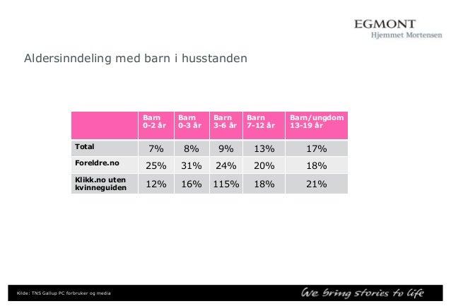 Hvem er de? 56% kvinner  69% Gift, samboer, partner  18,5% Dekning blant K2039 år  40+  Kilde: TNS Gallup, Norsk Internett...