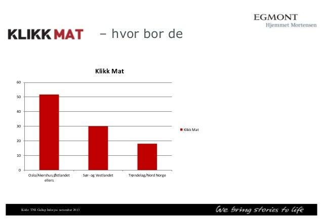 Sammenlignbare nettsider for Klikk Helse  Nettsider  Mnd. dekning  Mnd dekning i %  Klikk - Helse  553 000  14,3%  ABC Nyh...