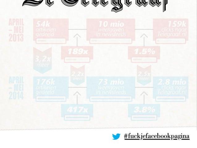 #fuckjefacebookpagina APRIL – MEI 2013 APRIL – MEI 2014 10 mio weergaven in newsfeeds 189x 3,2x meer 1.5% 54k artikelen ge...