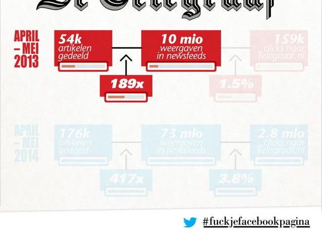 #fuckjefacebookpagina APRIL – MEI 2013 APRIL – MEI 2014 10 mio weergaven in newsfeeds 189x 1.5% 54k artikelen gedeeld 159k...