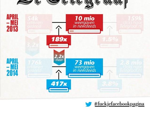 10 mio weergaven in newsfeeds 189x 3,2x meer 1.5% 54k artikelen gedeeld 159k clicks naar Telegraaf.nl 417x 3.8% 176k artik...