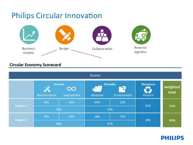 7 Business models Design Collabora8on Reverse logis8cs Philips Circular Innova8on ...  sc 1 st  SlideShare & Light as a Service as enabler for Remanufacturing by Anton Brummelhuiu2026 azcodes.com