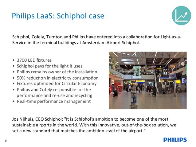 Light as a Service as enabler for Remanufacturing by Anton Brummelhuis from Philips Lighting  sc 1 st  SlideShare & Light as a Service as enabler for Remanufacturing by Anton Brummelhuiu2026 azcodes.com